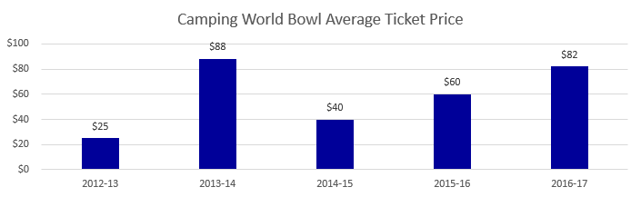Camping World Bowl Average Ticket Prices