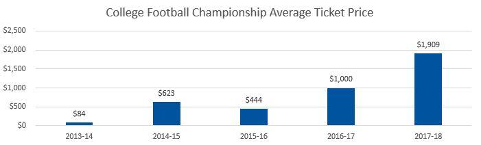 CFP Championship Average Ticket Prices
