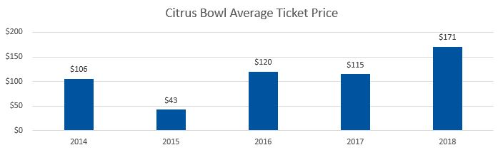 Citrus Bowl Average Ticket Prices