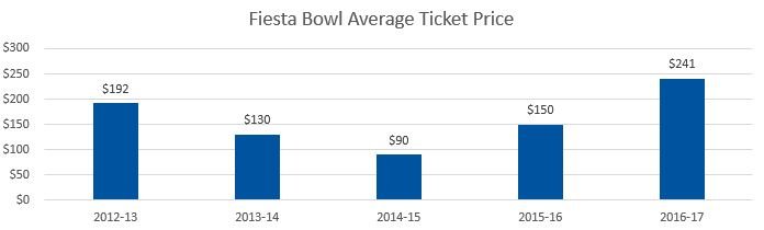 Fiesta Bowl Average Ticket Prices