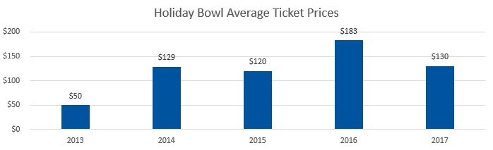 Holiday Bowl Average Ticket Prices