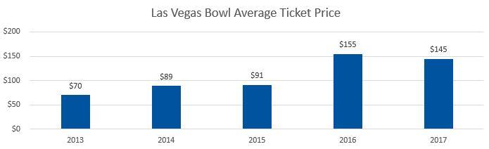 Las Vegas Bowl Average Ticket Prices