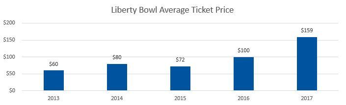 Liberty Bowl Average Ticket Prices