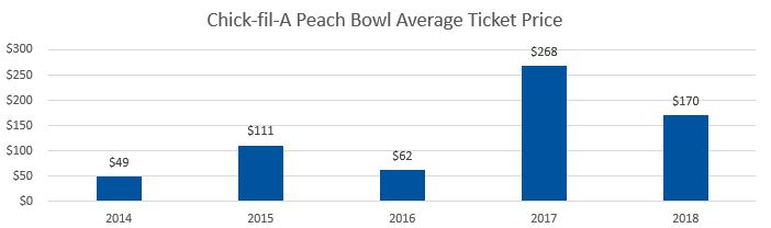 Chick-fil-A Peach Bowl Average Ticket Prices