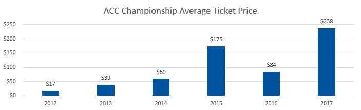 ACC Championship Average Ticket Prices