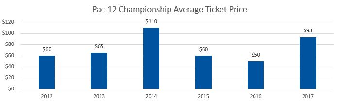 Pac-12 championship tickets