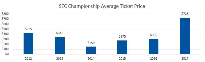 SEC Championship Average Ticket Prices