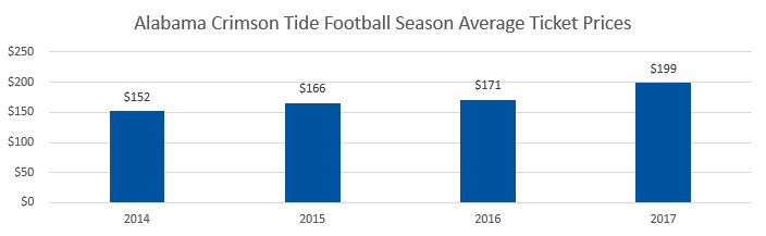 Alabama Crimson Tide football Average Ticket Prices