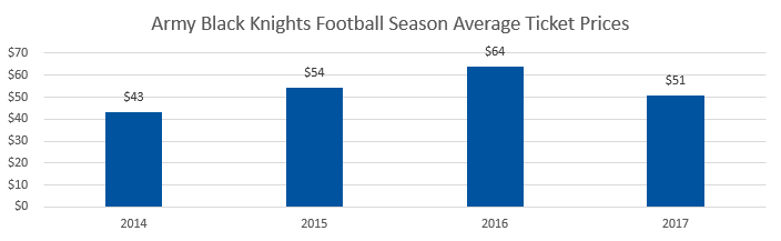 Army Black Knights football Average Ticket Prices