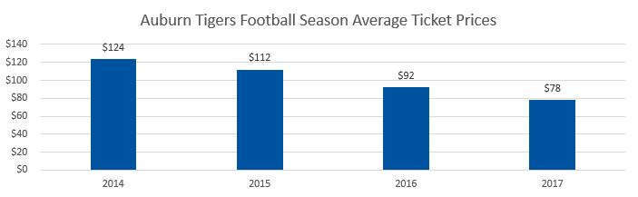 Auburn Tigers football Average Ticket Prices