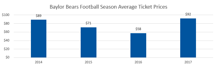 Baylor Bears football Average Ticket Prices