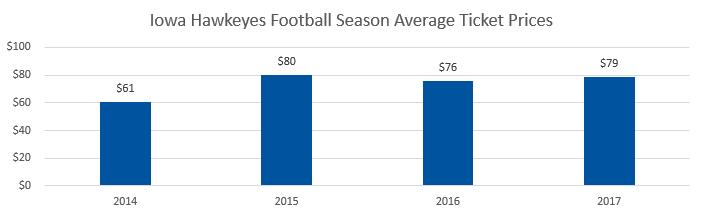 Iowa Hawkeyes football Average Ticket Prices
