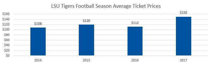LSU Tigers football Average Ticket Prices