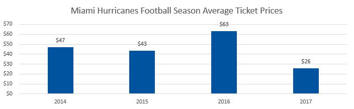 Miami Hurricanes football Average Ticket Prices