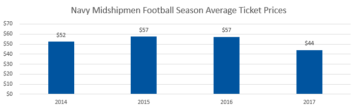 Navy Midshipmen football Average Ticket Prices