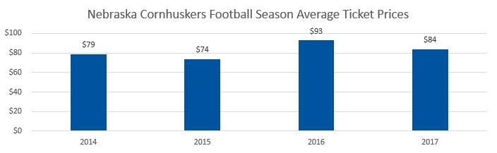 Nebraska Cornhuskers football Average Ticket Prices