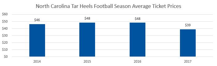 North Carolina Tar Heels football Average Ticket Prices