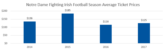 Notre Dame Fighting Irish football Average Ticket Prices