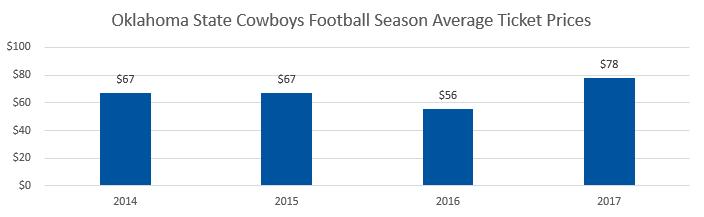 Oklahoma State Cowboys football Average Ticket Prices