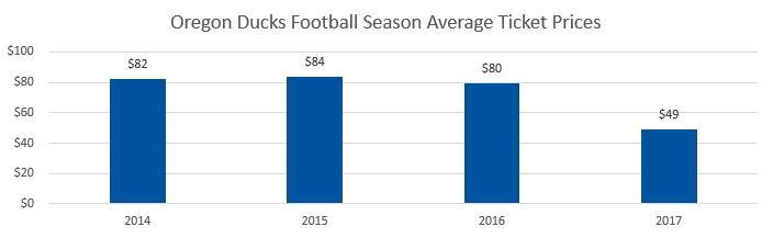 Oregon Ducks football Average Ticket Prices