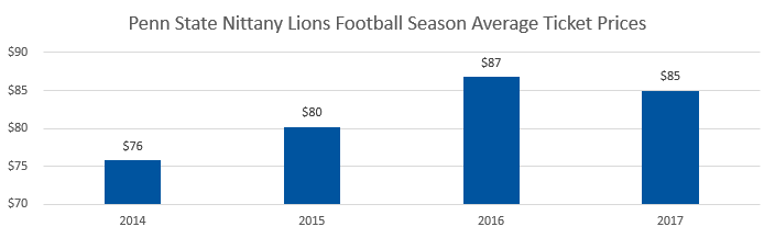 Penn State Nittany Lions football Average Ticket Prices
