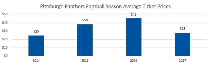 Pittsburgh Panthers football Average Ticket Prices
