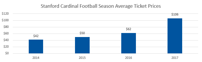 Stanford Cardinal football Average Ticket Prices