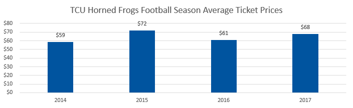 TCU Horned Frogs football Average Ticket Prices