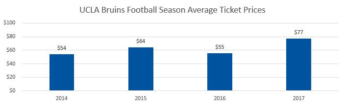 UCLA Bruins football Average Ticket Prices