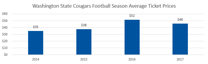 Washington State Cougars football Average Ticket Prices