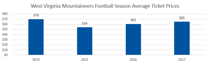 West Virginia Mountaineers football Average Ticket Prices