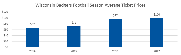 Wisconsin Badgers football Average Ticket Prices