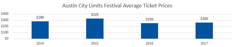 Austin City Limits Average Ticket Prices