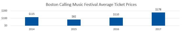 Boston Calling Festival Average Ticket Prices