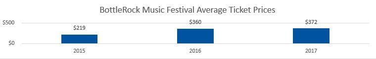 Bottlerock Festival Average Ticket Prices