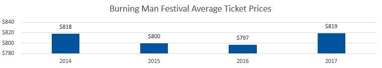 Burning Man Festival Average Ticket Prices