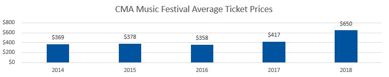 CMA Music Festival Average Ticket Prices