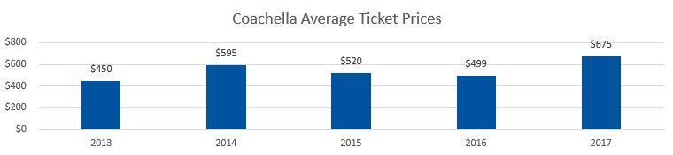 Coachella Average Ticket Prices
