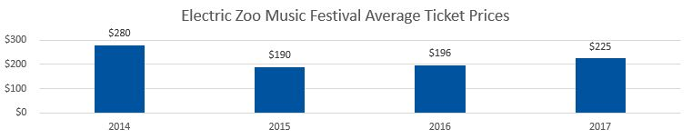 Electric Zoo Festival Average Ticket Prices