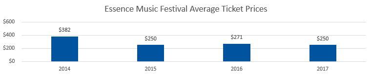 Essence Festival Average Ticket Prices