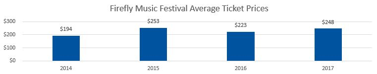 Firefly Festival Average Ticket Prices