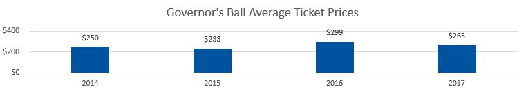 Governor's Ball Average Ticket Prices