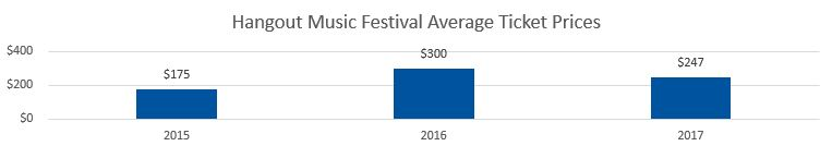 Hangout Festival Average Ticket Prices