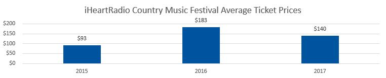 iHeartRadio Country Music Festival Average Ticket Prices