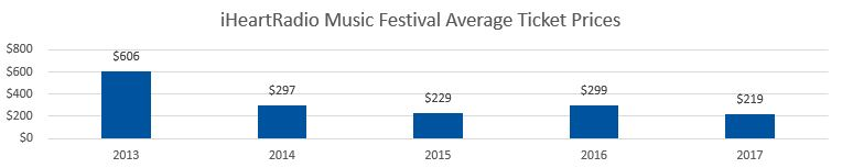 iHeartRadio Music Festival Average Ticket Prices