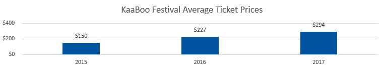KaaBoo Festival Average Ticket Prices