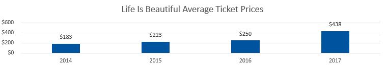 Life Is Beautiful Festival Average Ticket Prices