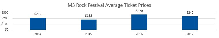 M3 Rock Festival Average Ticket Prices