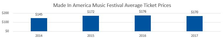 Made In America Festival Average Ticket Prices