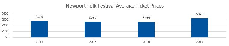 Newport Folk Festival Average Ticket Prices